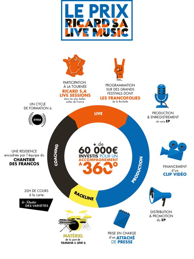 Le Prix Ricard S.A Live Music - Plus de 60000€ investis pour un accompagnement à 360°